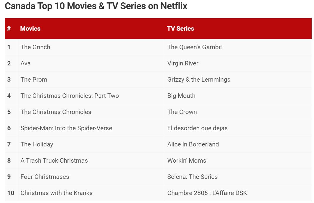 Alice na fronteira, temporada 2, lista mais populares do Canadá