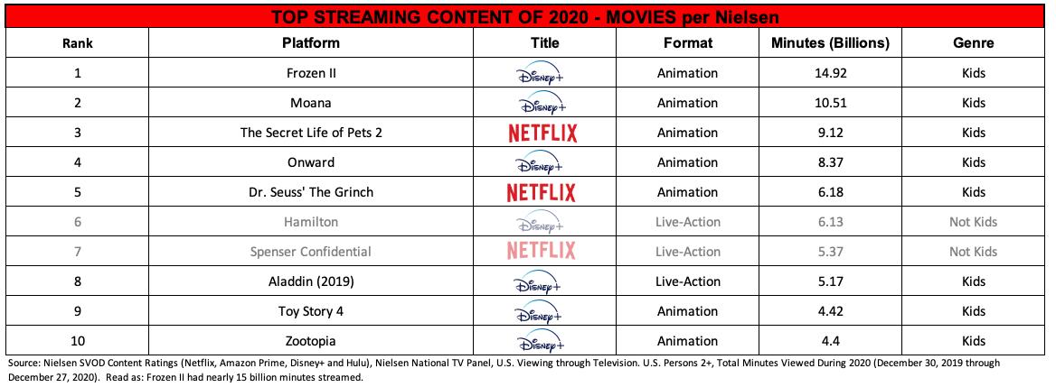 2020 Nielsen Film Data Ranking
