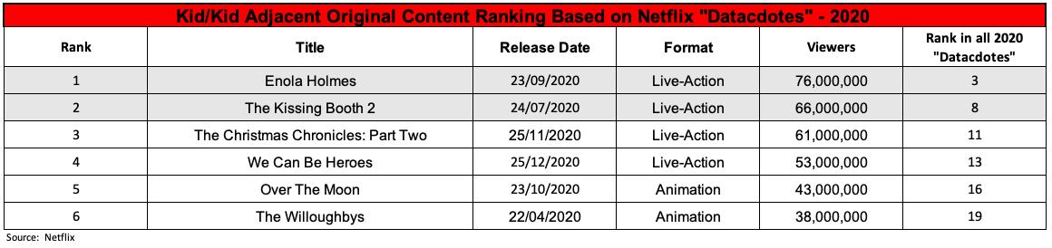 Classificação de dados Netflix para crianças em 2020