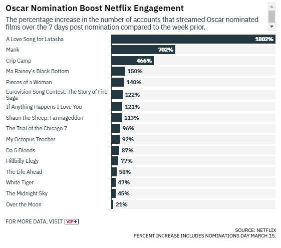 Os telespectadores da Netflix impulsionam várias indicações ao Oscar