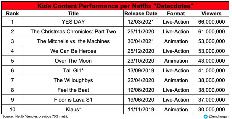 Top 10 de conteúdo para crianças Netflix Datecdotes